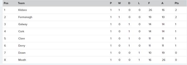 The current Allianz NFL Division 2 league table