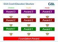 Foundation Award Course Online Now